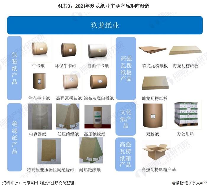 图表3:2021年玖龙纸业主要产品矩阵图谱