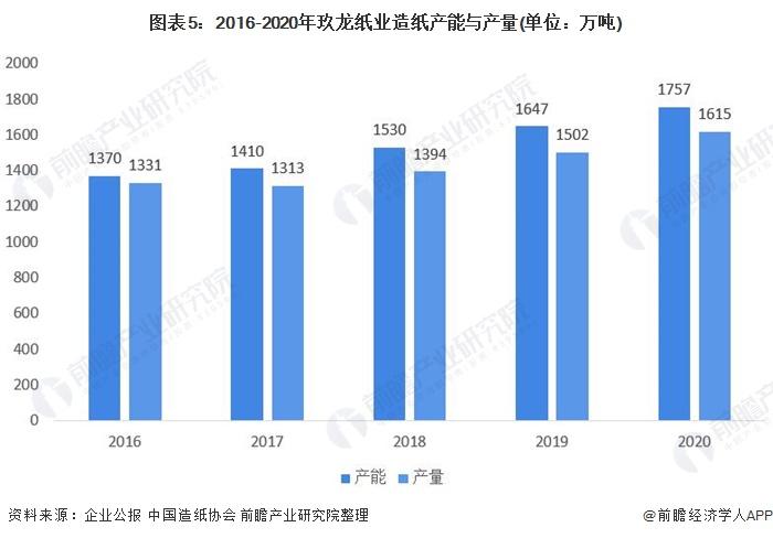 图表5:2016-2020年玖龙纸业造纸产能与产量(单位:万吨)