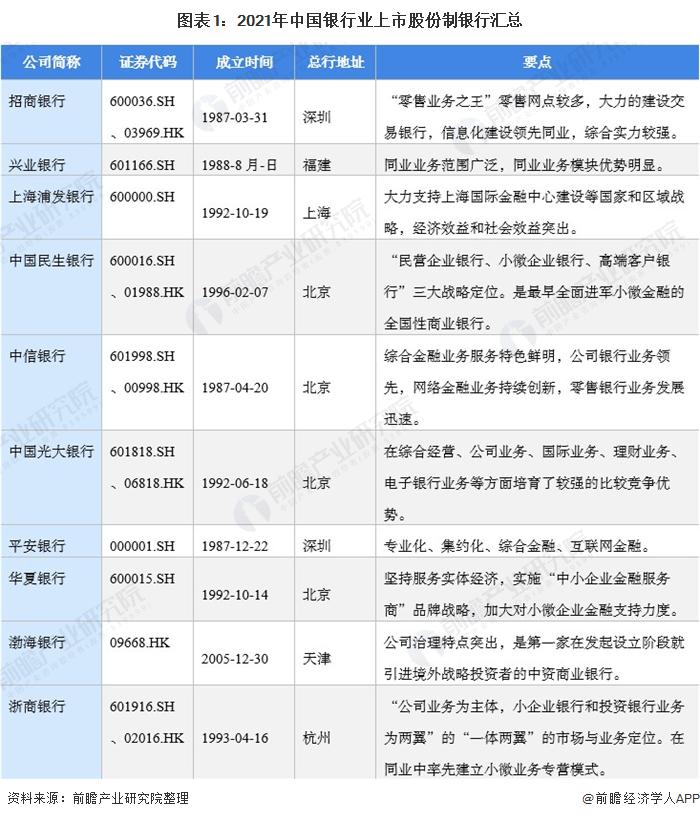 图表1:2021年中国银行业上市股份制银行汇总