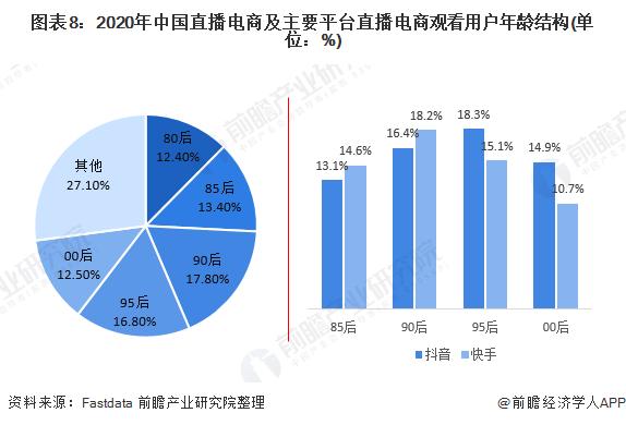 图表8:2020年中国直播电商及主要平台直播电商观看用户年龄结构(单位:%)