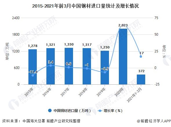 2015-2021年前3月中国钢材进口量统计及增长情况