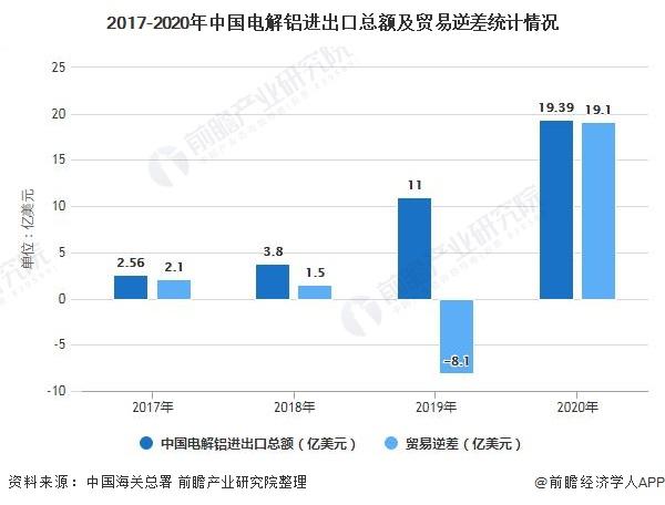 2017-2020年中国电解铝进出口总额及贸易逆差统计情况