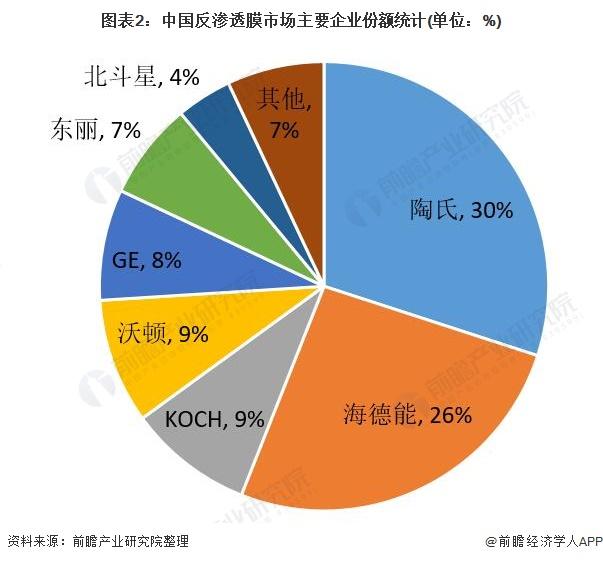 图表2:中国反渗透膜市场主要企业份额统计(单位:%)