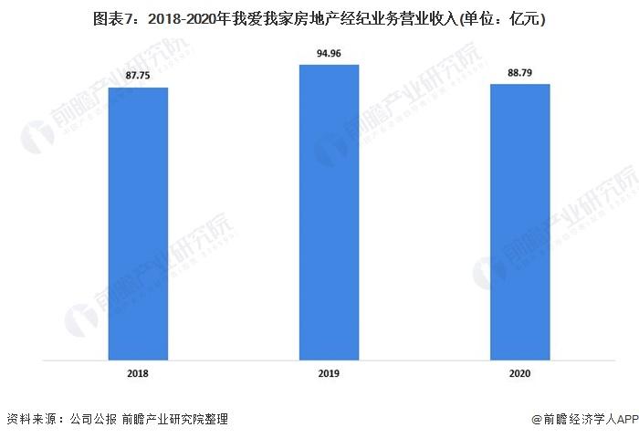 图表7:2018-2020年我爱我家房地产经纪业务营业收入(单位:亿元)