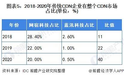 图表5:2018-2020年传统CDN企业在整个CDN市场占比(单位:%)
