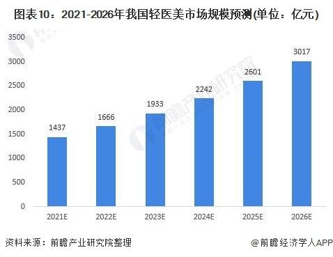 图表10:2021-2026年我国轻医美市场规模预测(单位:亿元)