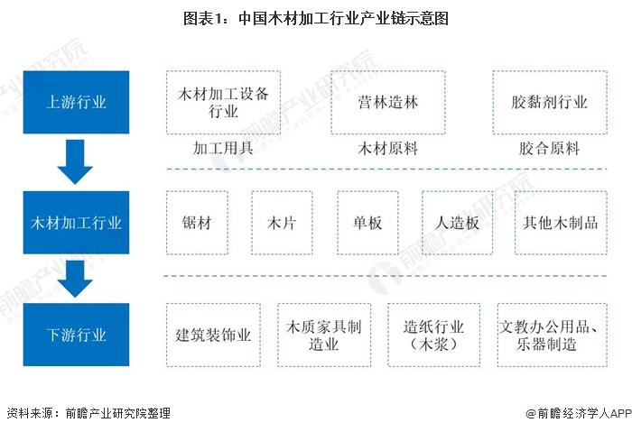 图表1:中国木材加工行业产业链示意图
