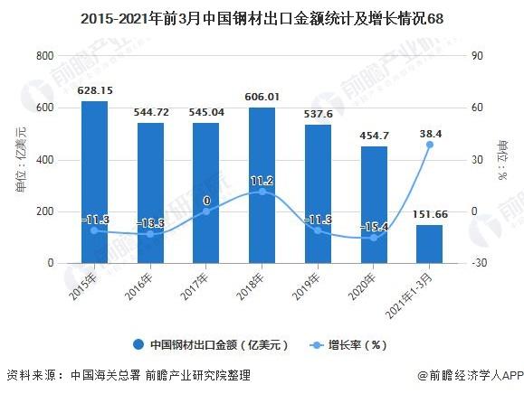 2015-2021年前3月中国钢材出口金额统计及增长情况68