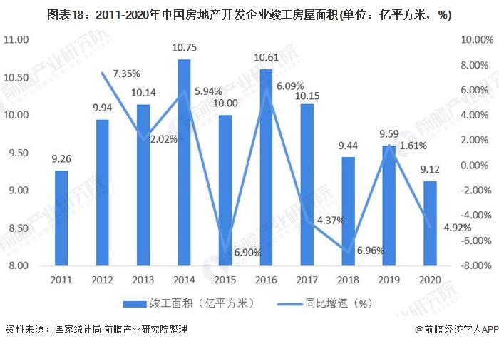 图表18:2011-2020年中国房地产开发企业竣工房屋面积(单位:亿平方米,%)
