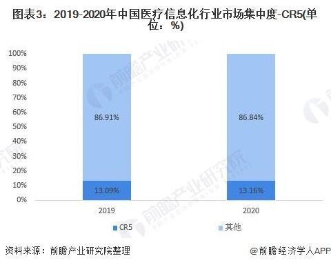 图表3:2019-2020年中国医疗信息化行业市场集中度-CR5(单位:%)