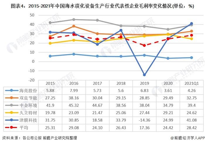 图表4:2015-2021年中国海水淡化设备生产行业代表性企业毛利率变化情况(单位:%)