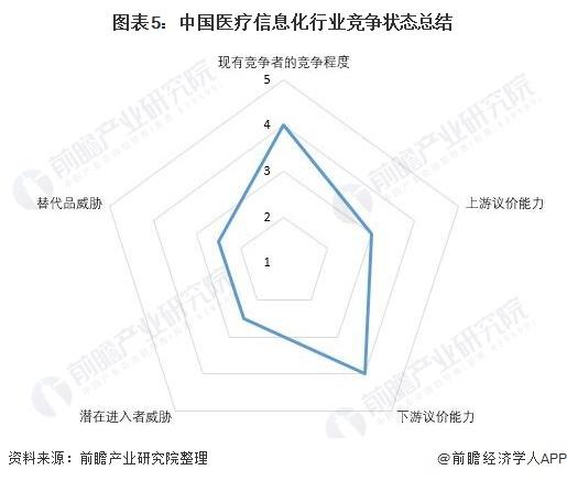 图表5:中国医疗信息化行业竞争状态总结