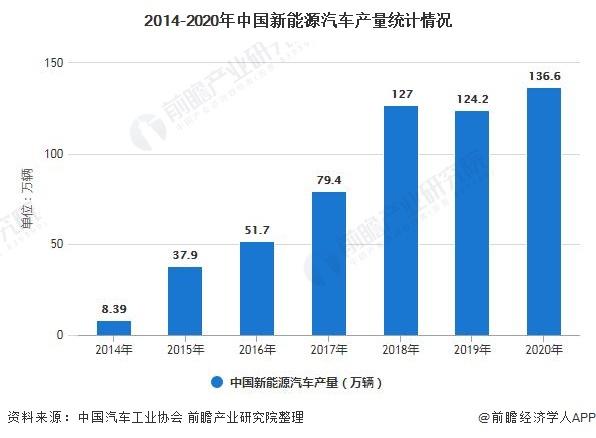 2014-2020年中国新能源汽车产量统计情况