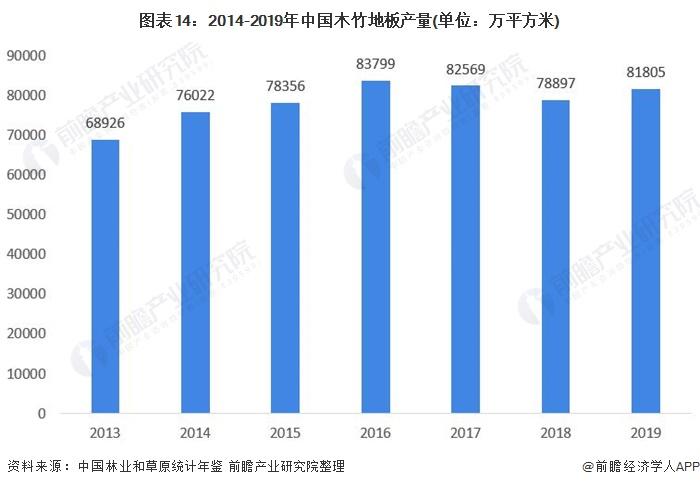 图表14:2014-2019年中国木竹地板产量(单位:万平方米)
