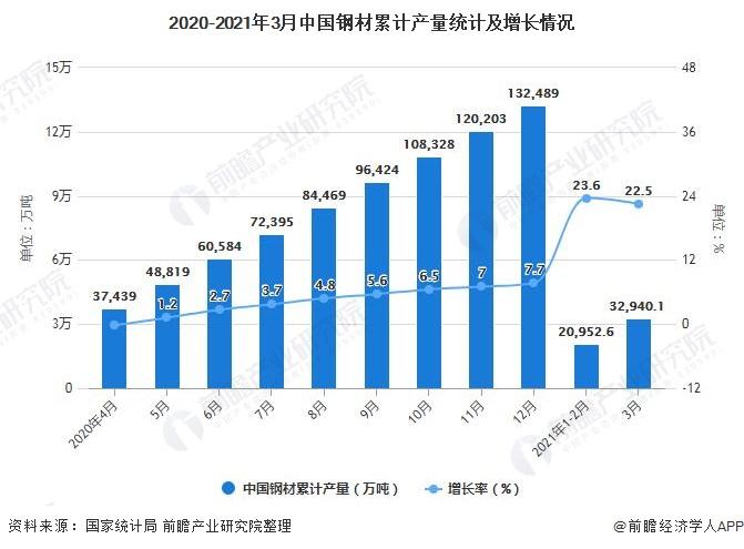 2020-2021年3月中国钢材累计产量统计及增长情况