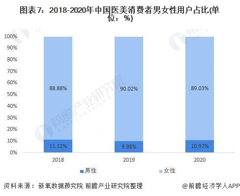 图表7:2018-2020年中国医美消费者男女性用户占比(单位:%)