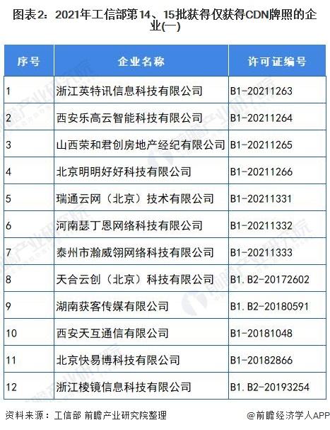 图表2:2021年工信部第14、15批获得仅获得CDN牌照的企业(一)