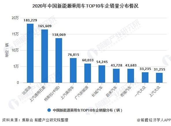 2020年中国新能源乘用车TOP10车企销量分布情况