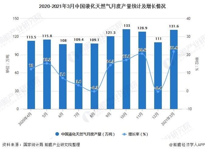 2020-2021年3月中国液化天然气月度产量统计及增长情况