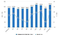 2021年1-3月中國天然氣行業產量規模及進口情況