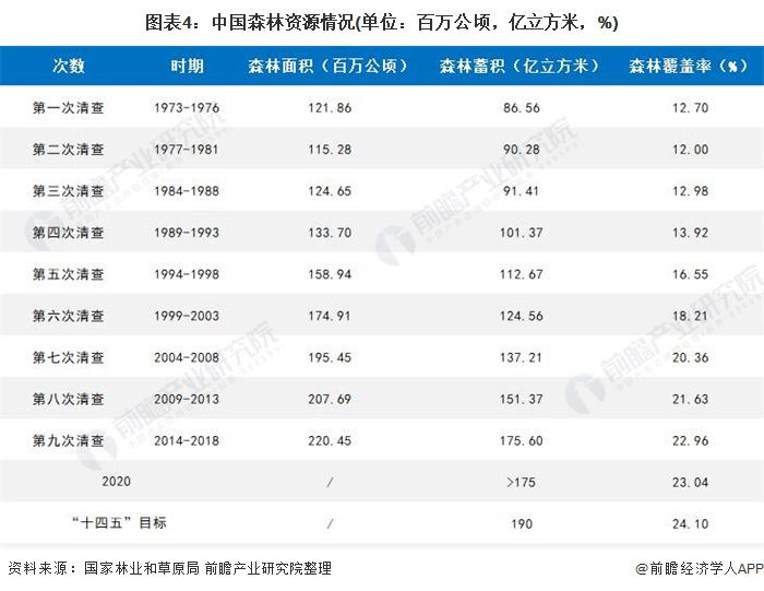 图表4:中国森林资源情况(单位:百万公顷,亿立方米,%)
