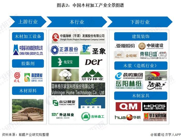 图表2:中国木材加工产业全景图谱