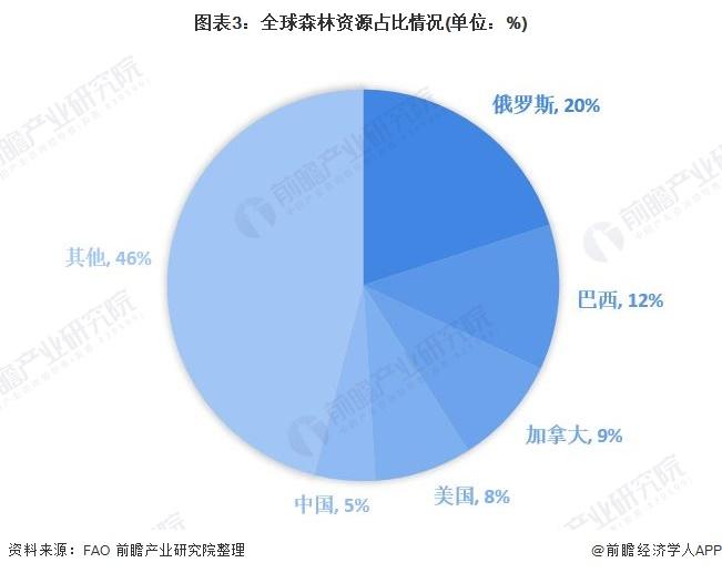 图表3:全球森林资源占比情况(单位:%)