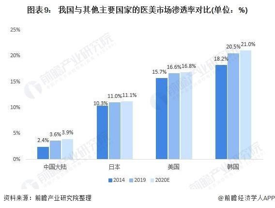 图表9: 我国与其他主要国家的医美市场渗透率对比(单位:%)