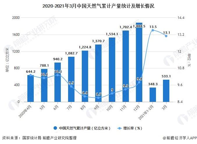 2020-2021年3月中国天然气累计产量统计及增长情况
