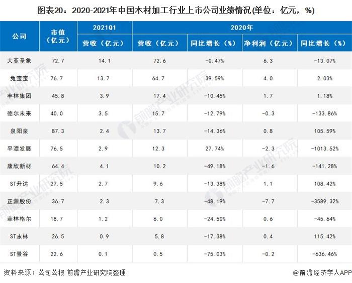 图表20:2020-2021年中国木材加工行业上市公司业绩情况(单位:亿元,%)