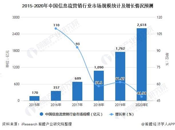2015-2020年中国信息流营销行业市场规模统计及增长情况预测