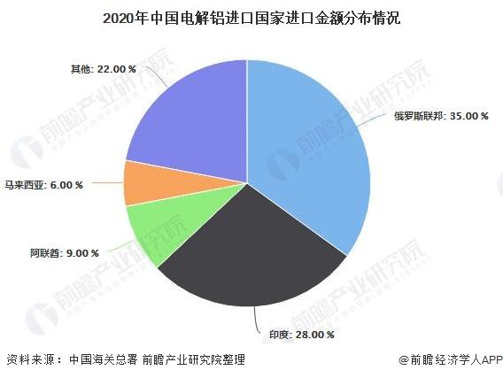2020年中国电解铝进口国家进口金额分布情况