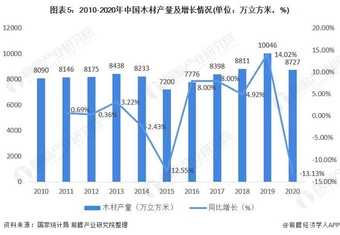图表5:2010-2020年中国木材产量及增长情况(单位:万立方米,%)