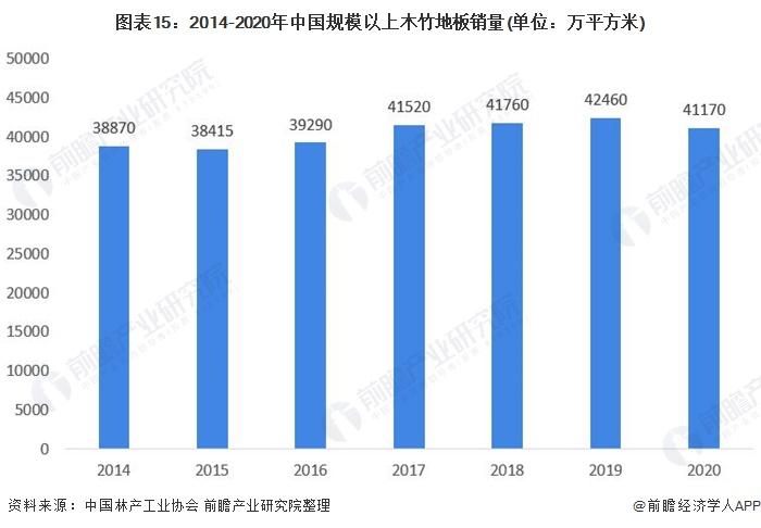 图表15:2014-2020年中国规模以上木竹地板销量(单位:万平方米)