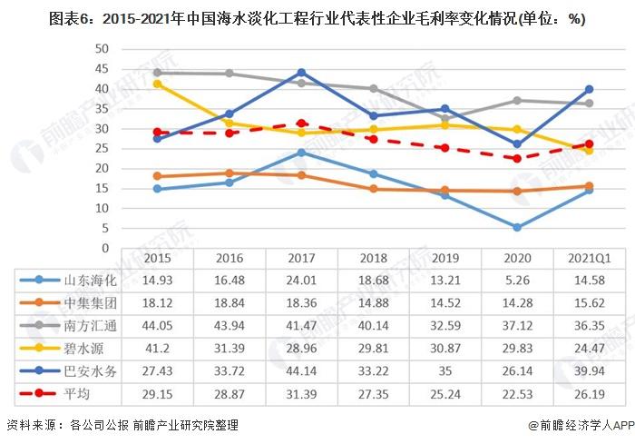图表6:2015-2021年中国海水淡化工程行业代表性企业毛利率变化情况(单位:%)