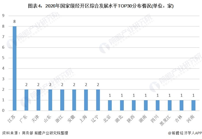 图表4:2020年国家级经开区综合发展水平TOP30分布情况(单位:家)