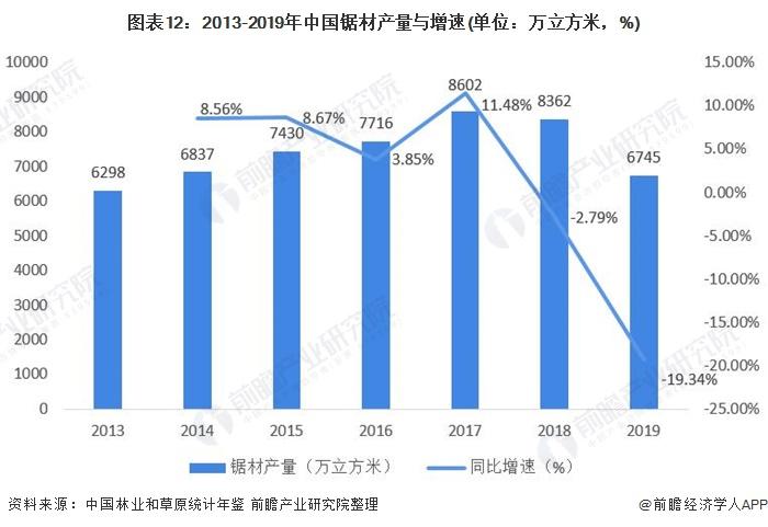 图表12:2013-2019年中国锯材产量与增速(单位:万立方米,%)