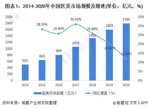图表1:2014-2020年中国医美市场规模及增速(单位:亿元,%)