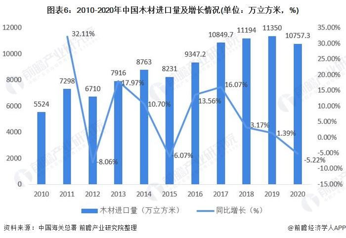 图表6:2010-2020年中国木材进口量及增长情况(单位:万立方米,%)