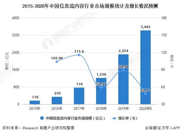 2015-2020年中国信息流内容行业市场规模统计及增长情况预测