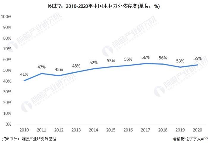 图表7:2010-2020年中国木材对外依存度(单位:%)