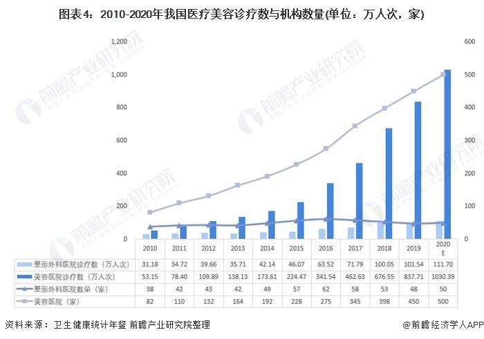 图表4:2010-2020年我国医疗美容诊疗数与机构数量(单位:万人次,家)