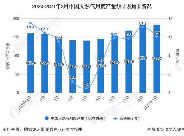 2020-2021年3月中国天然气月度产量统计及增长情况