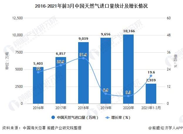 2016-2021年前3月中国天然气进口量统计及增长情况