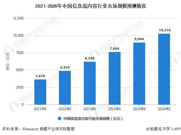 2021-2026年中国信息流内容行业市场规模预测情况