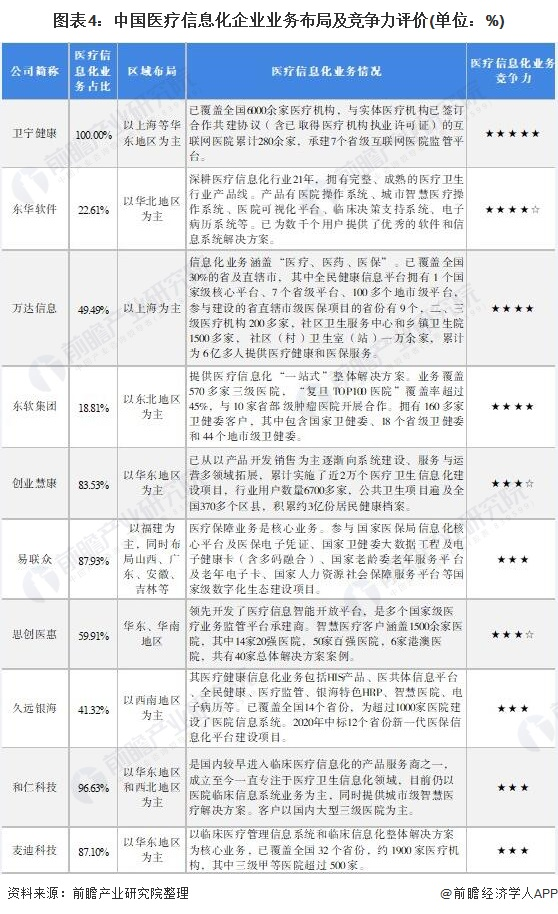 图表4:中国医疗信息化企业业务布局及竞争力评价(单位:%)