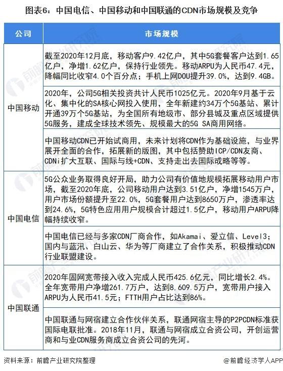 图表6:中国电信、中国移动和中国联通的CDN市场规模及竞争