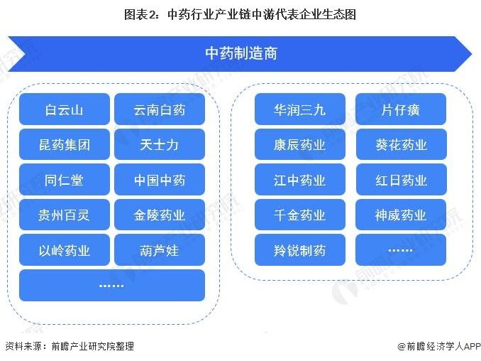 图表2:中药行业产业链中游代表企业生态图