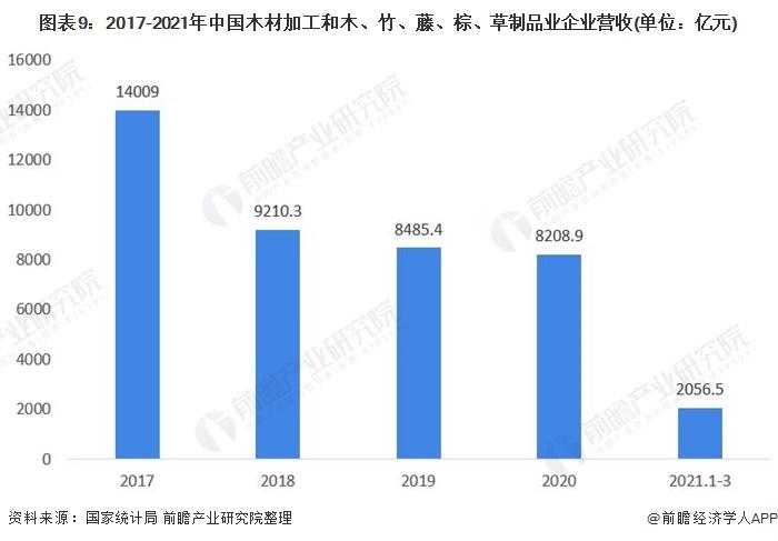 图表9:2017-2021年中国木材加工和木、竹、藤、棕、草制品业企业营收(单位:亿元)