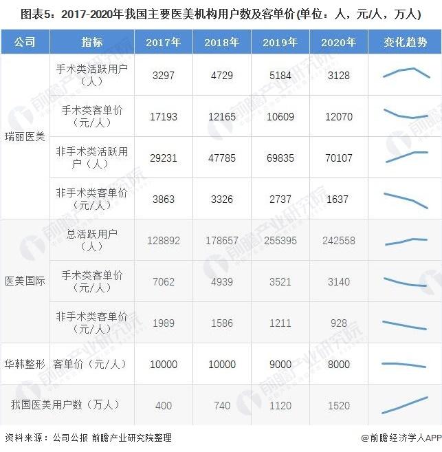 图表5:2017-2020年我国主要医美机构用户数及客单价(单位:人,元/人,万人)